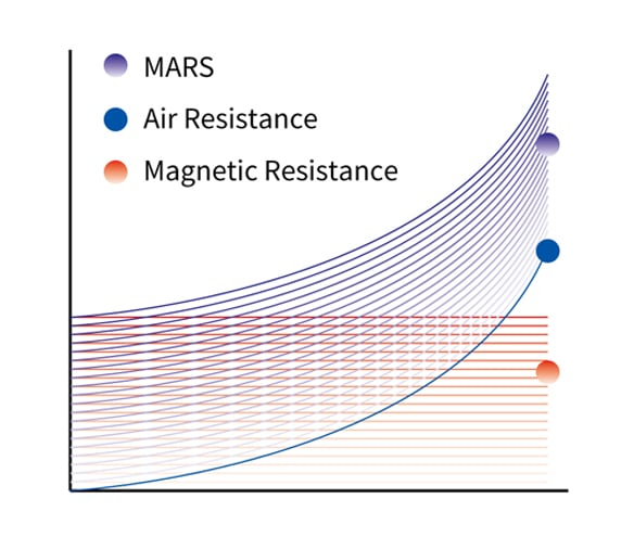 graph showing mars diagram of resistance levels